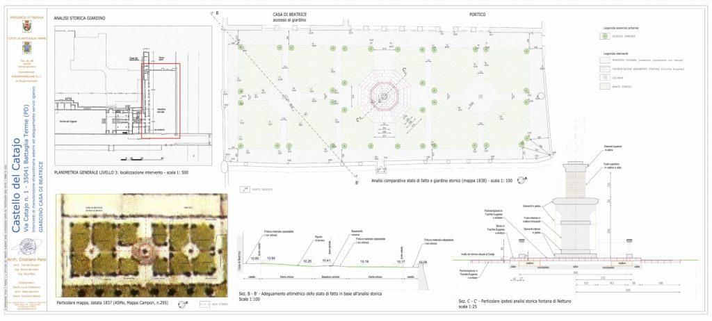 Analisi storica giardino di Beatrice